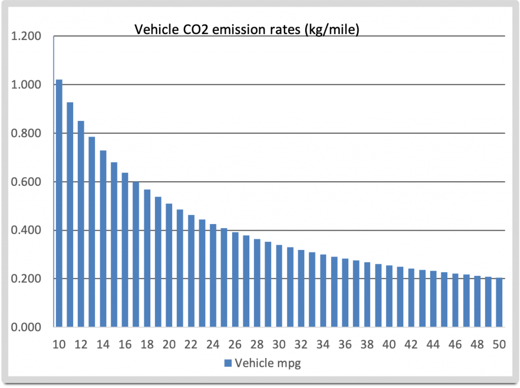 CO2 emissions vs miles per gallon